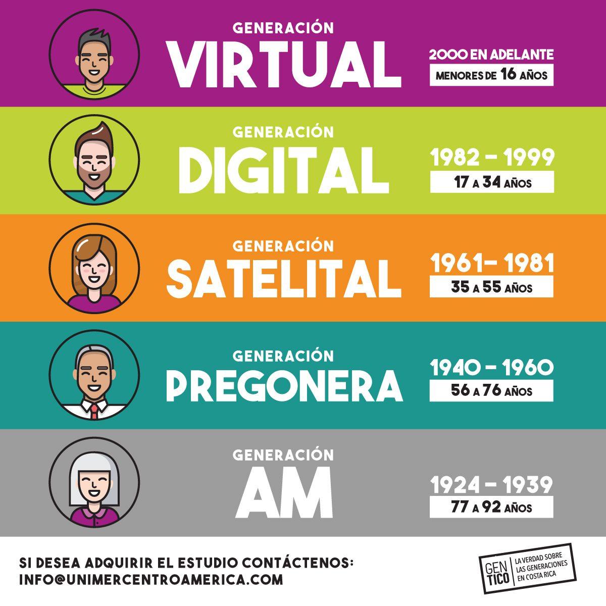 Costa Rica cuenta con su propio estudio de generaciones – El blog de ...